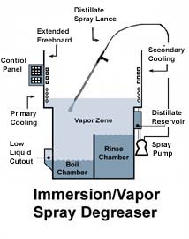 [Immersion Degreaser diagram]
