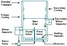 Displacement Dryer diagram